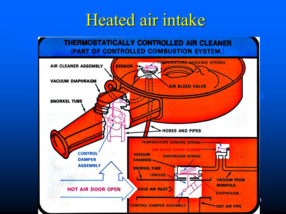 Heated air intake