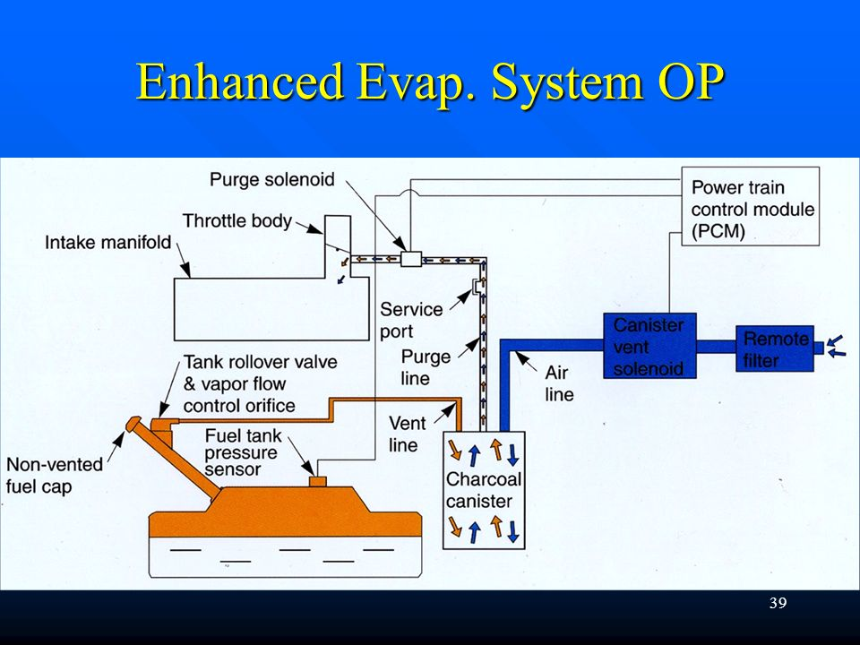 Enhanced Evap. System OP