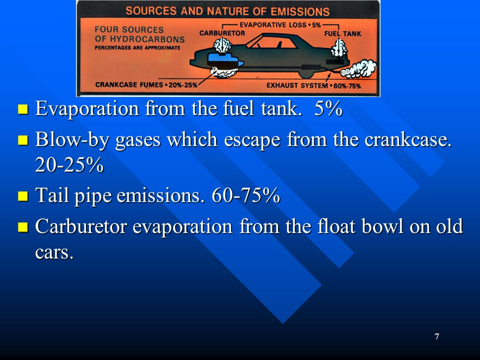 Evaporation from the fuel tank. 5%