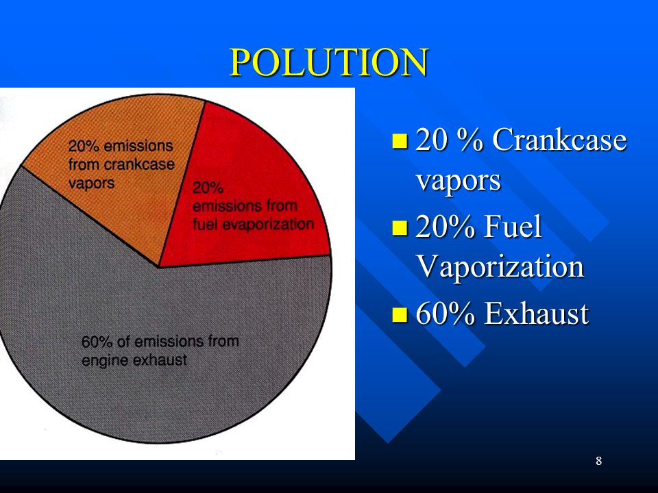 POLUTION 20 % Crankcase vapors 20% Fuel Vaporization 60% Exhaust