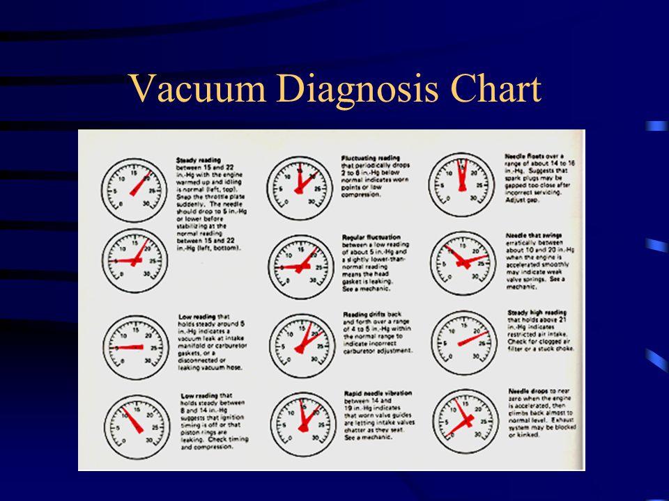 Vacuum Diagnosis Chart