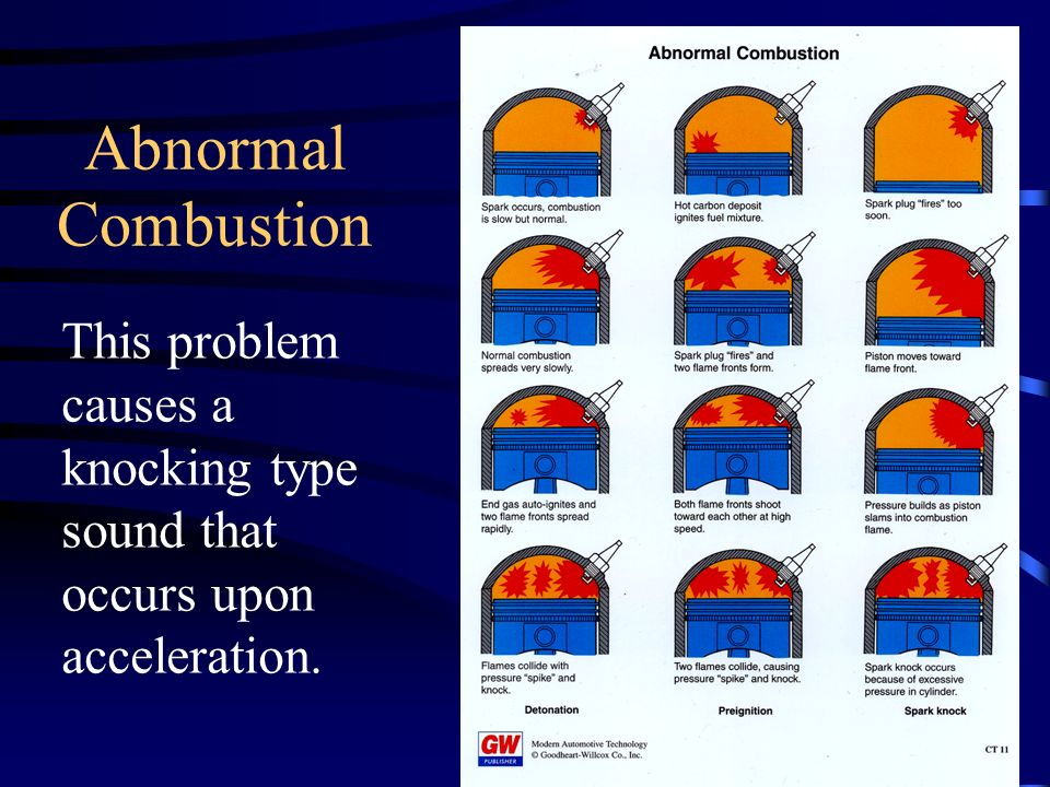 Abnormal Combustion This problem causes a knocking type sound that