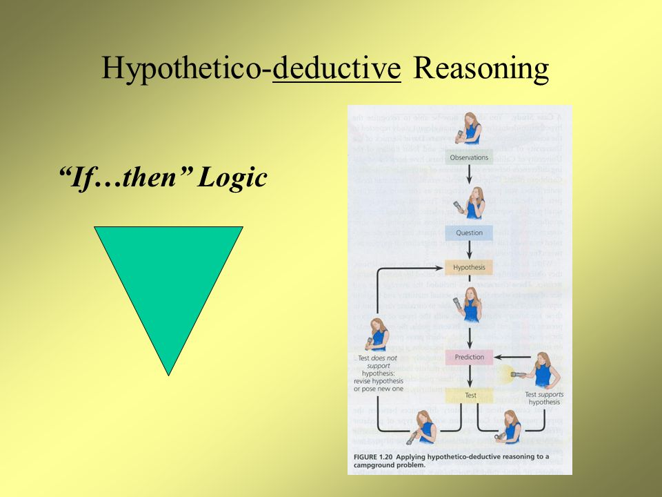 Hypothetico-deductive Reasoning