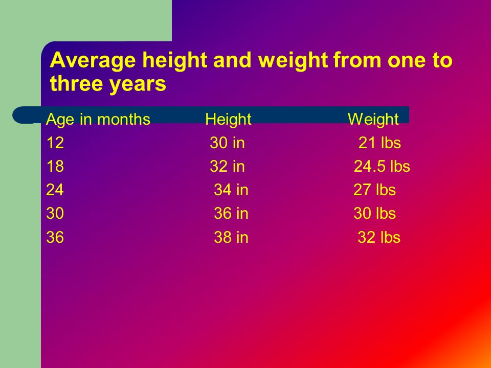 Average height and weight from one to three years
