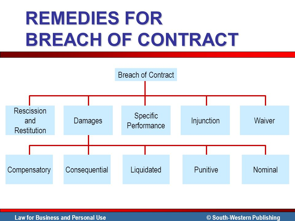 Contract Breaches Remedies Chapter Remedies For Breach Of Sales