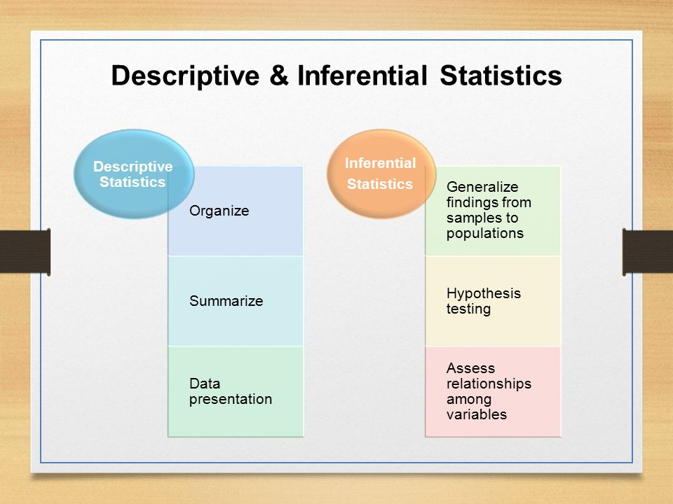 inferential statistics project reports This course aims to give students a broad exposure to statistical methods useful  in  descriptive statistics, which summarize available data (2) inferential  statistics, which  each homework assignment and project will require a written  report.
