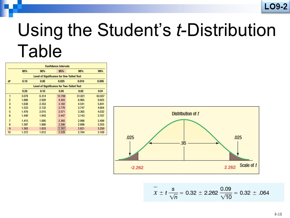Estimation and confidence intervals ppt video online for T table 99 confidence interval