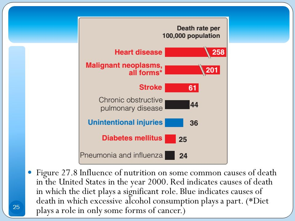 Figure 27.8 Influence of nutrition on some common causes of death in the United States in the year 2000.