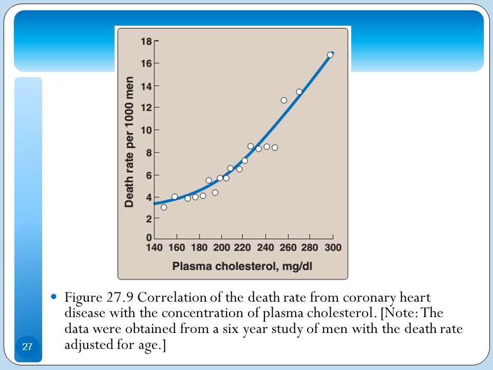 Figure 27.9 Correlation of the death rate from coronary heart disease with the concentration of plasma cholesterol.