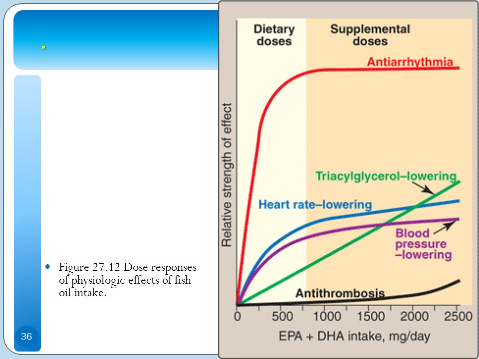 . Figure 27.12 Dose responses of physiologic effects of fish oil intake.