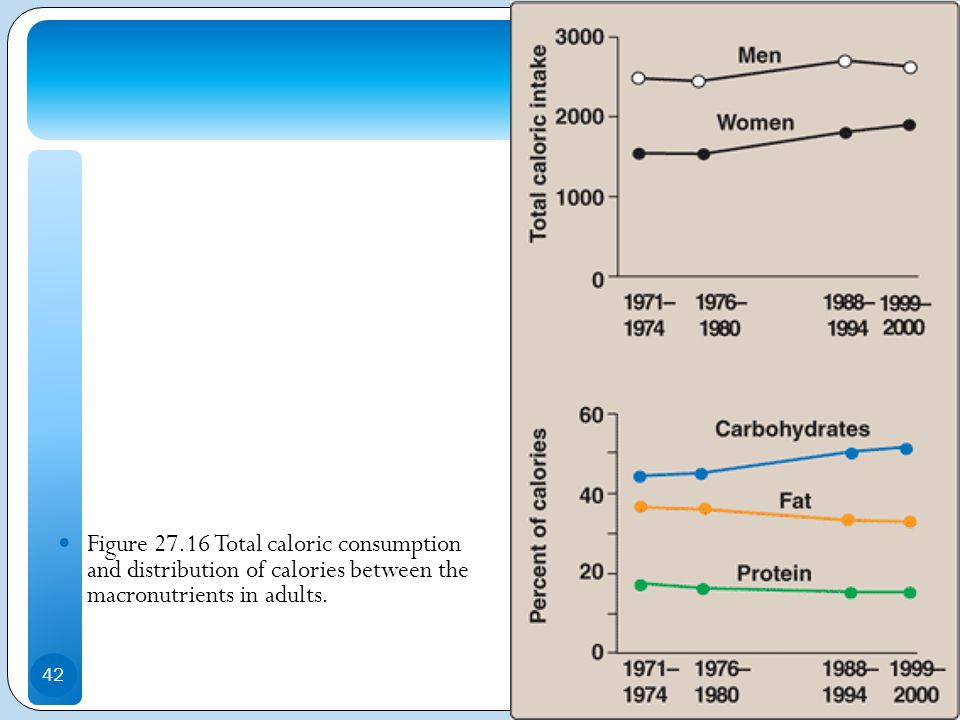Figure 27.16 Total caloric consumption and distribution of calories between the macronutrients in adults.