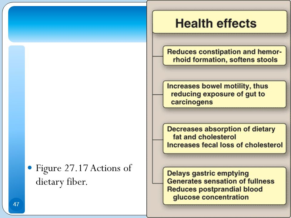 Figure 27.17 Actions of dietary fiber.
