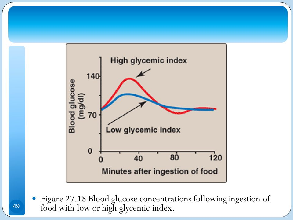 Figure 27.18 Blood glucose concentrations following ingestion of food with low or high glycemic index.