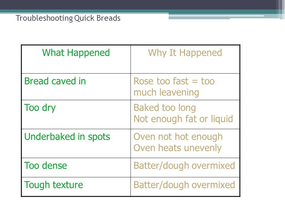 Troubleshooting Quick Breads