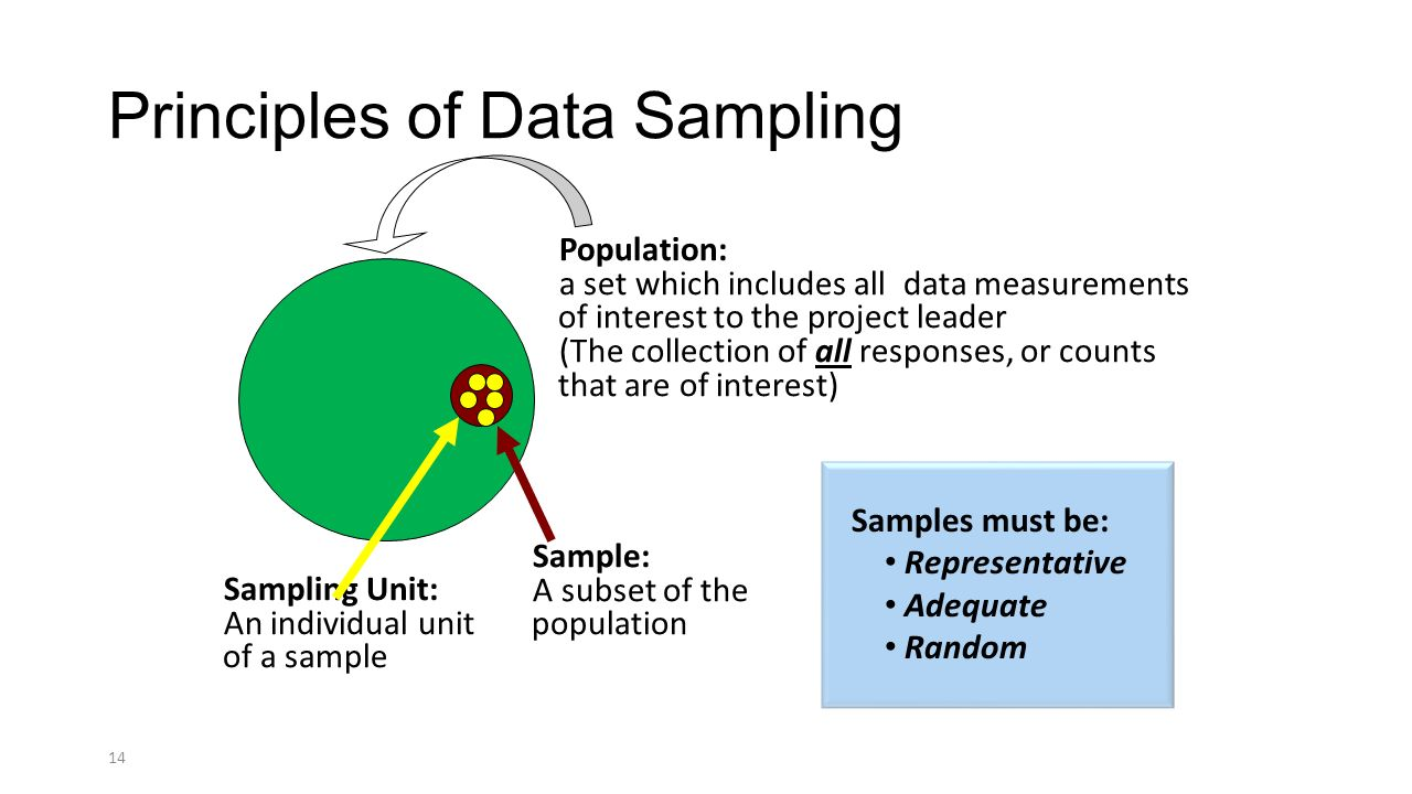 Principles Of Data Acquisition Experiment : Data collection and sample size considerations ppt download