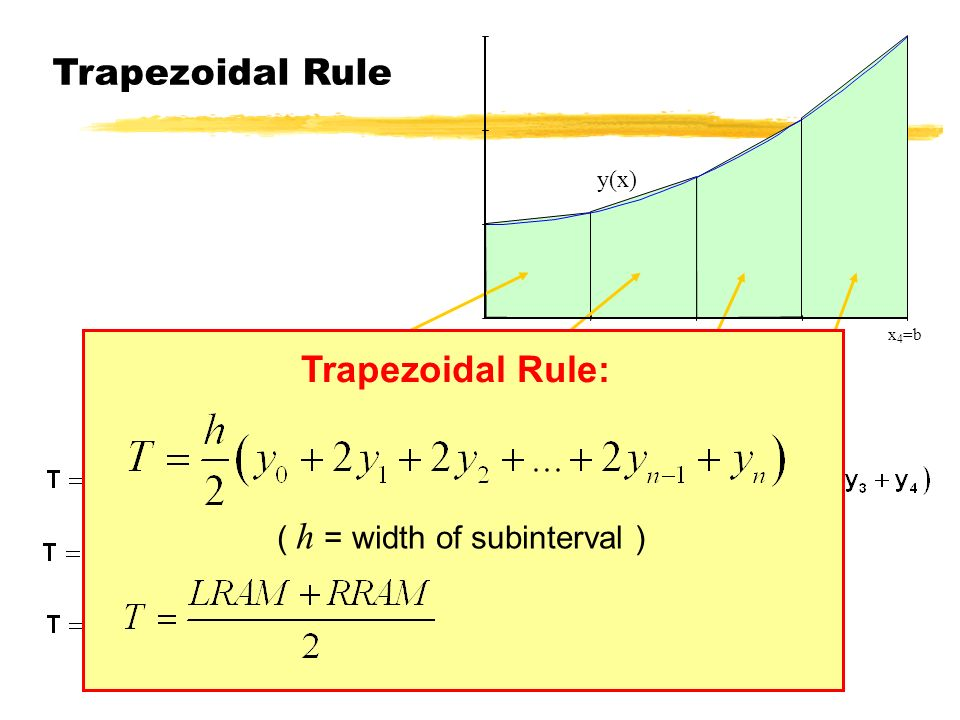 Trapezoidal Rule Trapezoidal Rule: ( h = width of subinterval ) y(x)