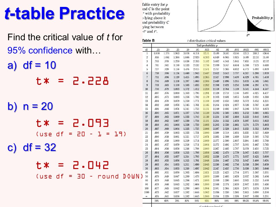 Inference with means one sample ppt download for F table 99 confidence