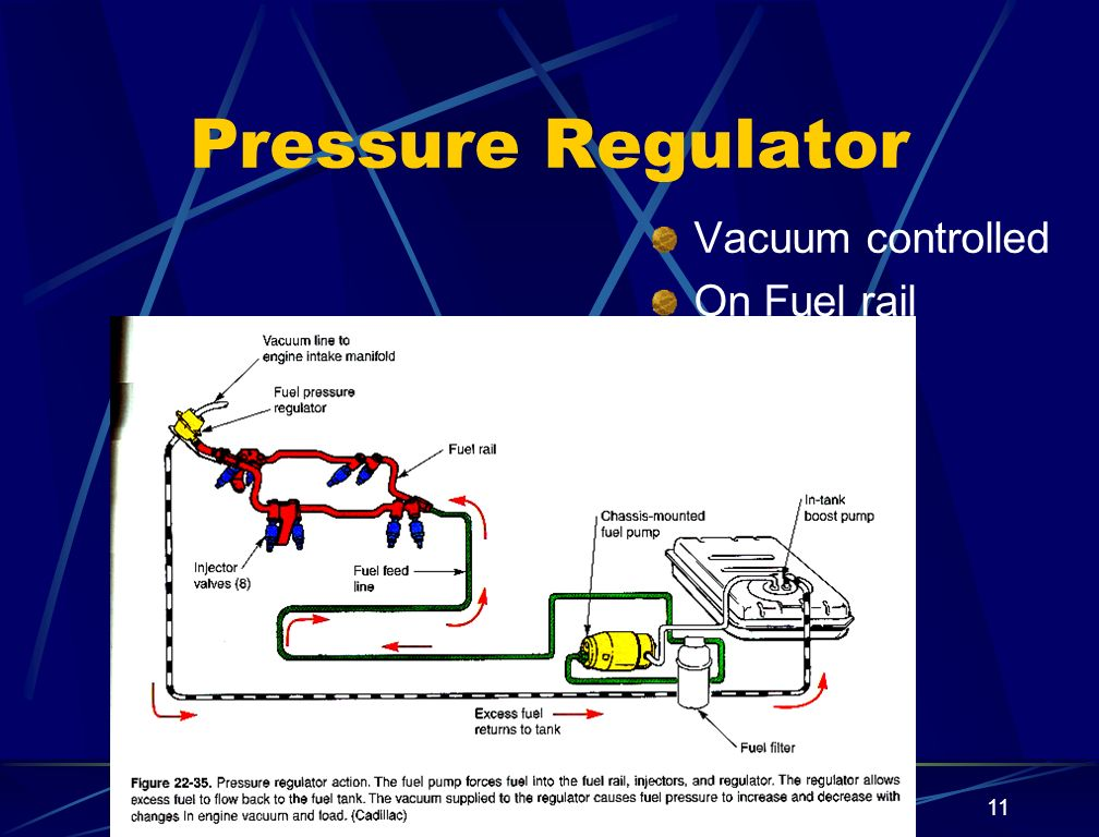 Pressure Regulator Vacuum controlled On Fuel rail