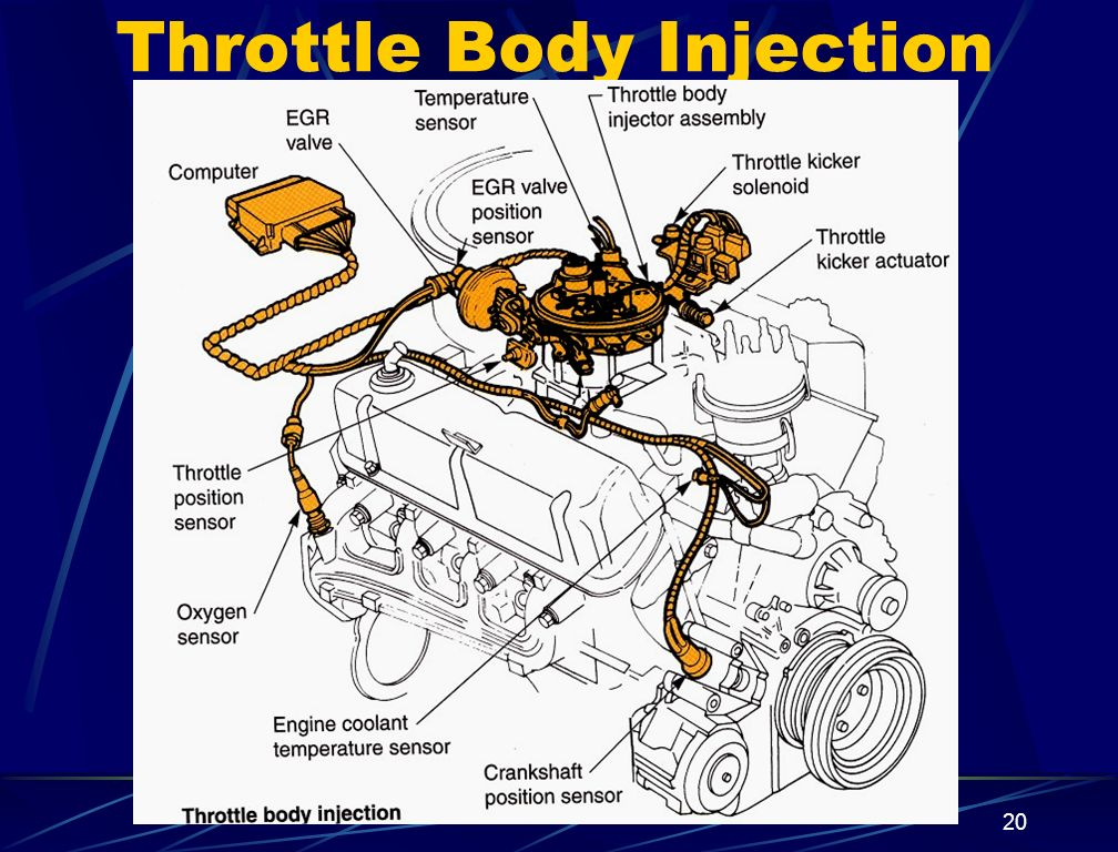 Throttle Body Injection