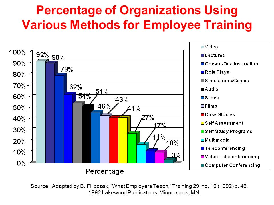 Percentage of Organizations Using Various Methods for Employee Training