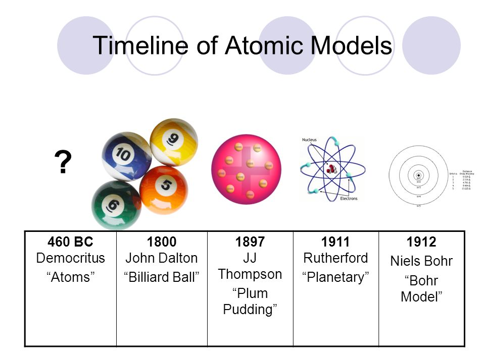 Timeline of Atomic Models