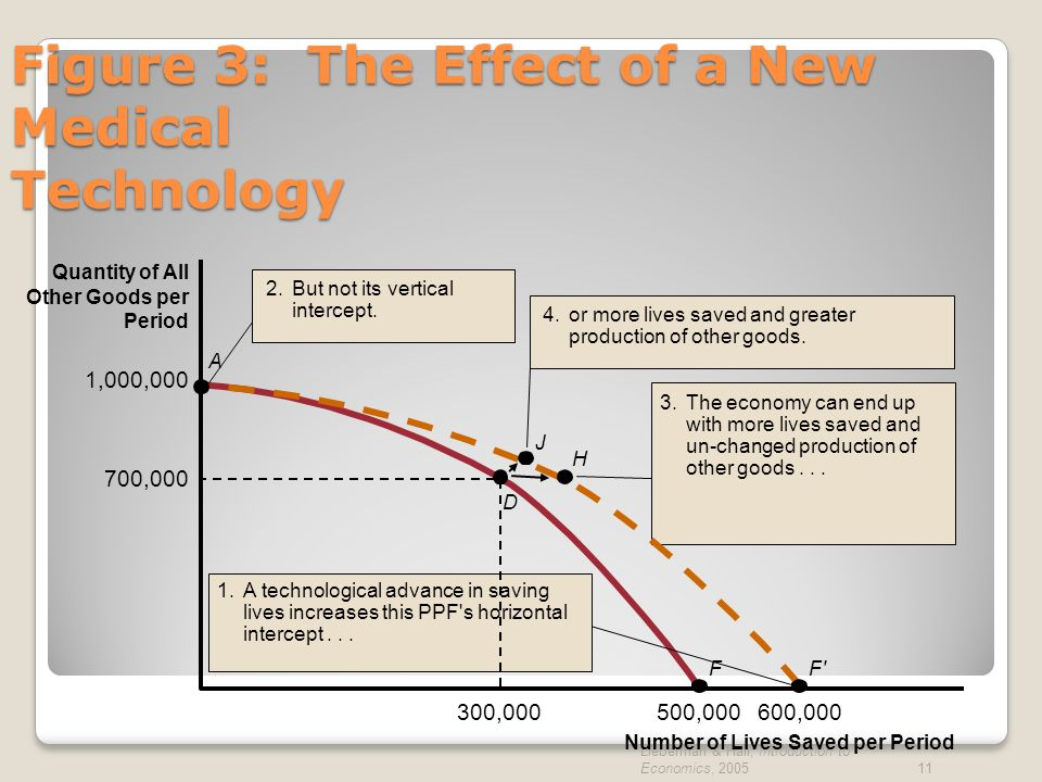 Figure 3: The Effect of a New Medical Technology