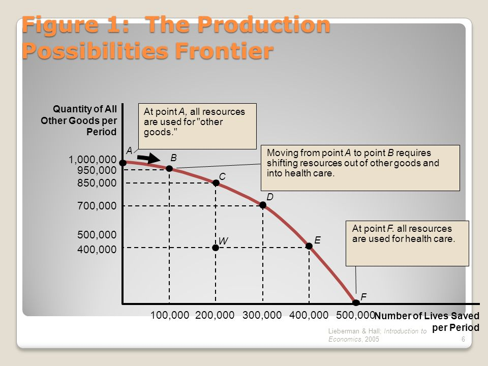 Figure 1: The Production Possibilities Frontier
