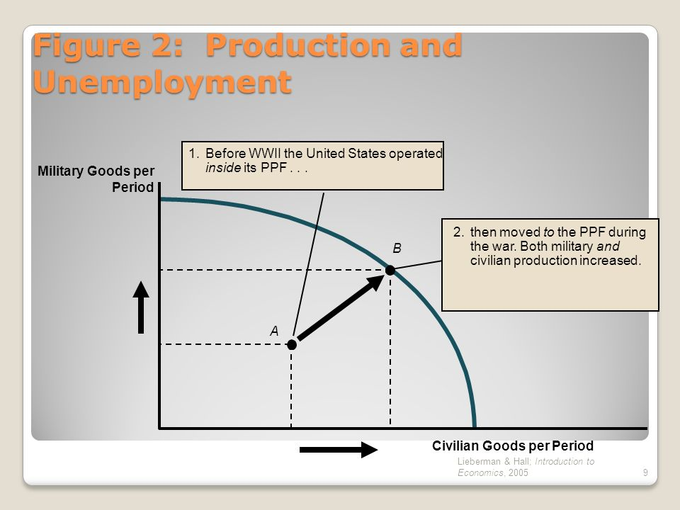 Figure 2: Production and Unemployment