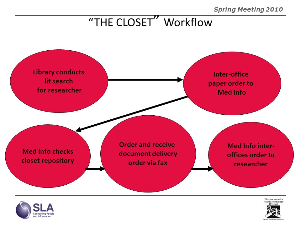 THE CLOSET Workflow Library conducts Inter-office lit search