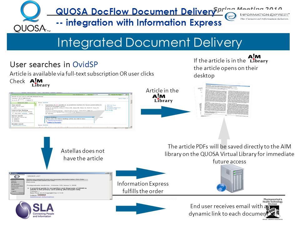 Integrated Document Delivery