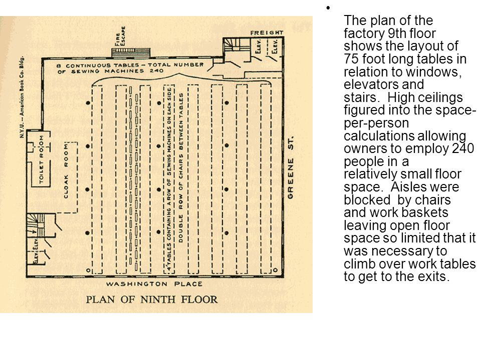 The plan of the factory 9th floor shows the layout of 75 foot long tables in relation to windows, elevators and stairs. High ceilings figured into the space-per-person calculations allowing owners to employ 240 people in a relatively small floor space. Aisles were blocked by chairs and work baskets leaving open floor space so limited that it was necessary to climb over work tables to get to the exits.