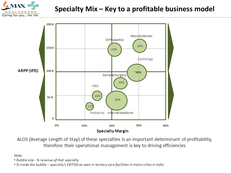 Specialty Mix – Key to a profitable business model