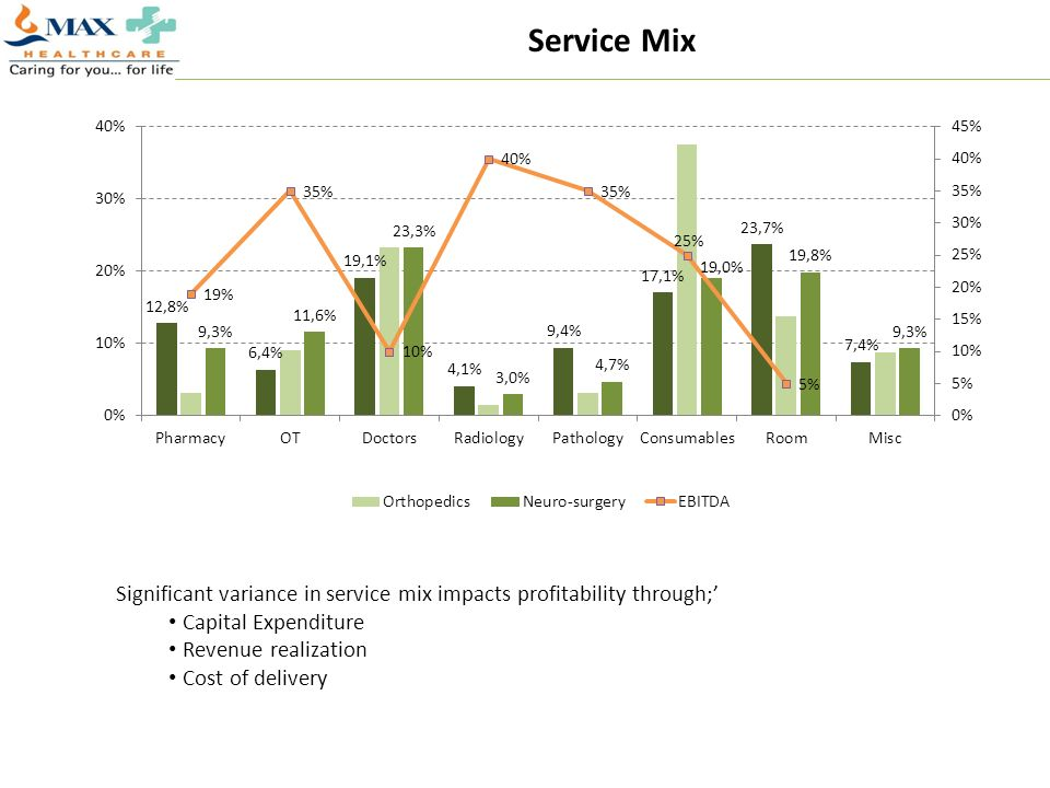 Service Mix Significant variance in service mix impacts profitability through;' Capital Expenditure.