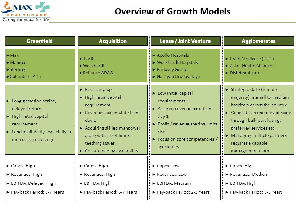 Overview of Growth Models