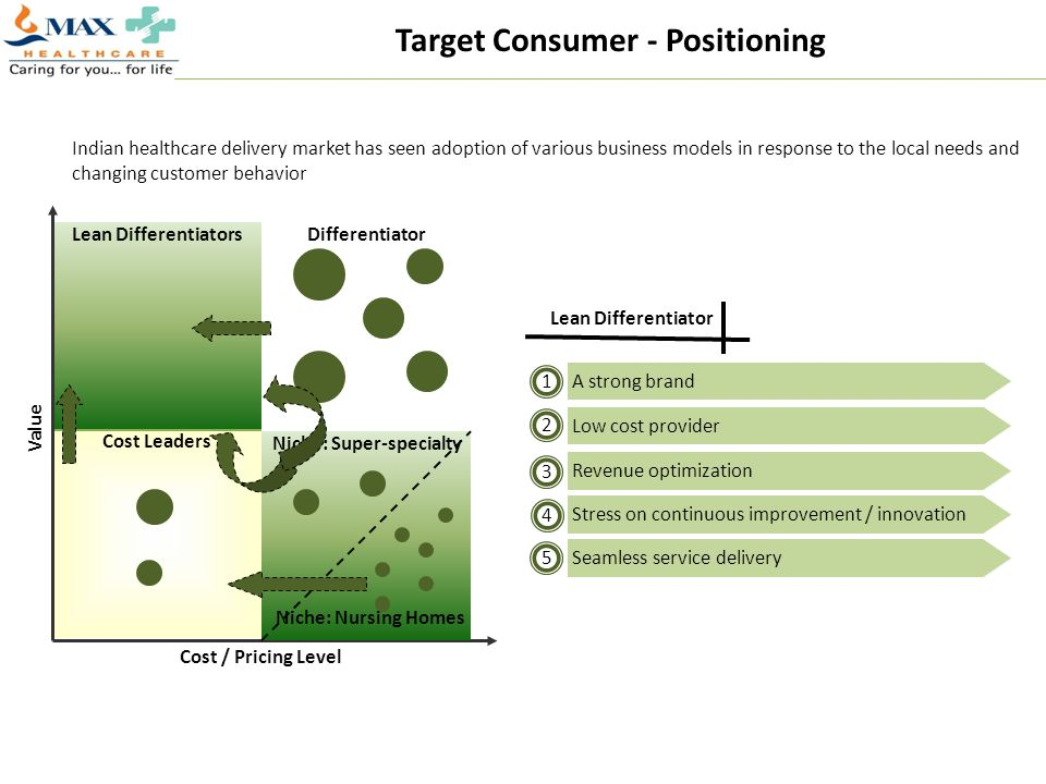Target Consumer - Positioning Niche: Super-specialty