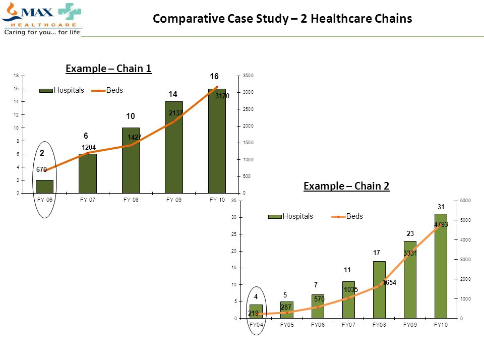 Comparative Case Study – 2 Healthcare Chains