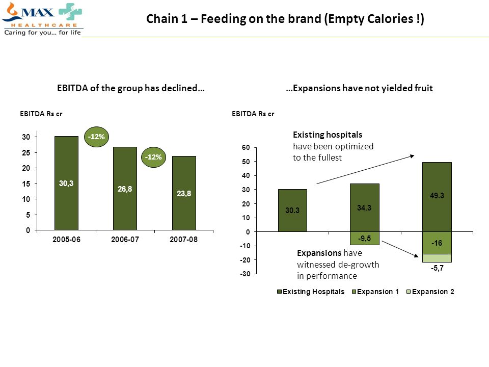 Chain 1 – Feeding on the brand (Empty Calories !)