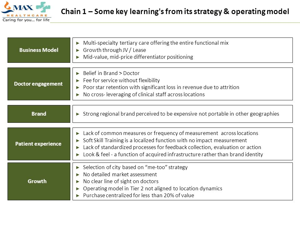 Chain 1 – Some key learning s from its strategy & operating model