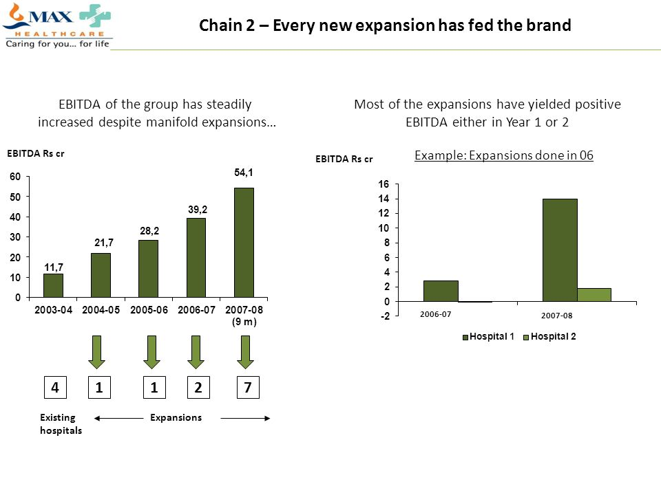 Chain 2 – Every new expansion has fed the brand
