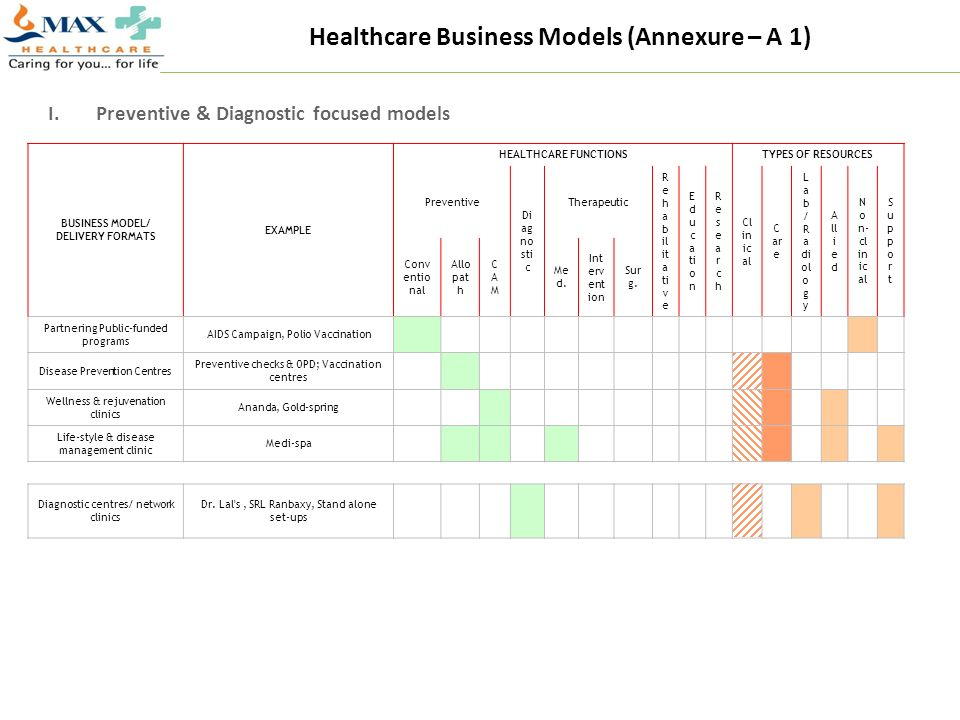 Healthcare Business Models (Annexure – A 1)