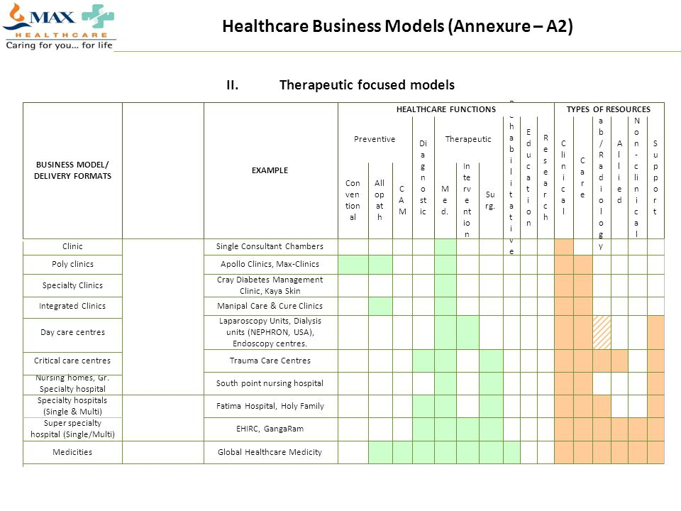 Healthcare Business Models (Annexure – A2)