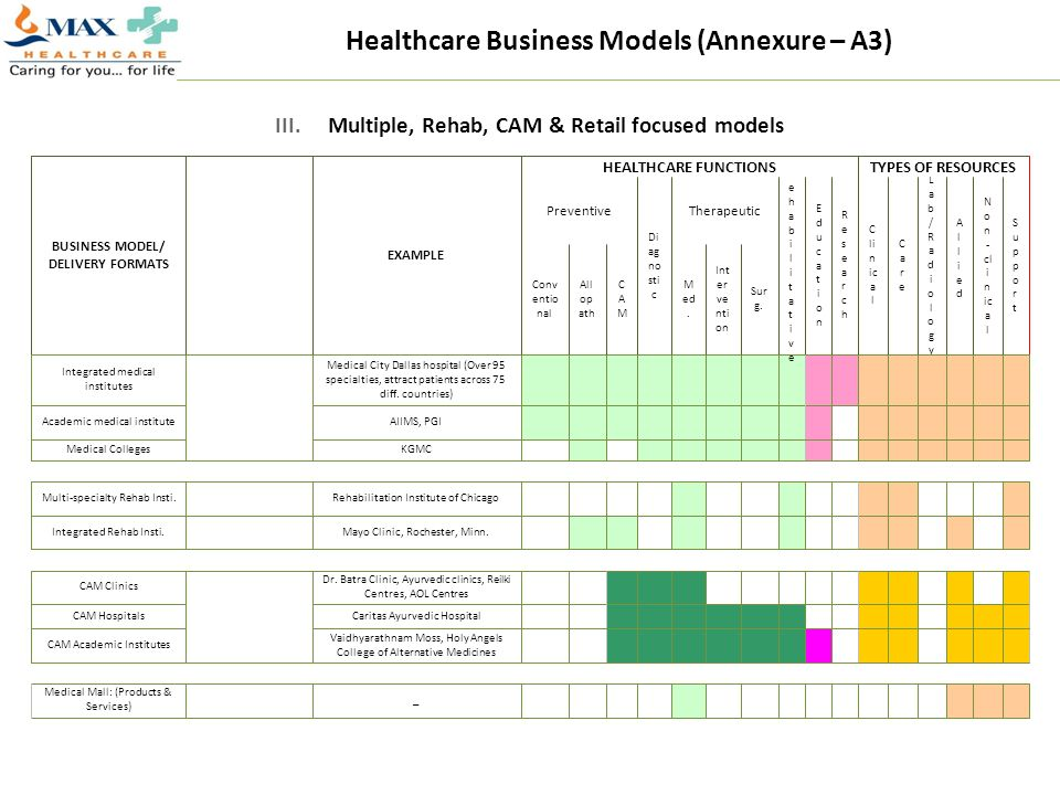 Healthcare Business Models (Annexure – A3)