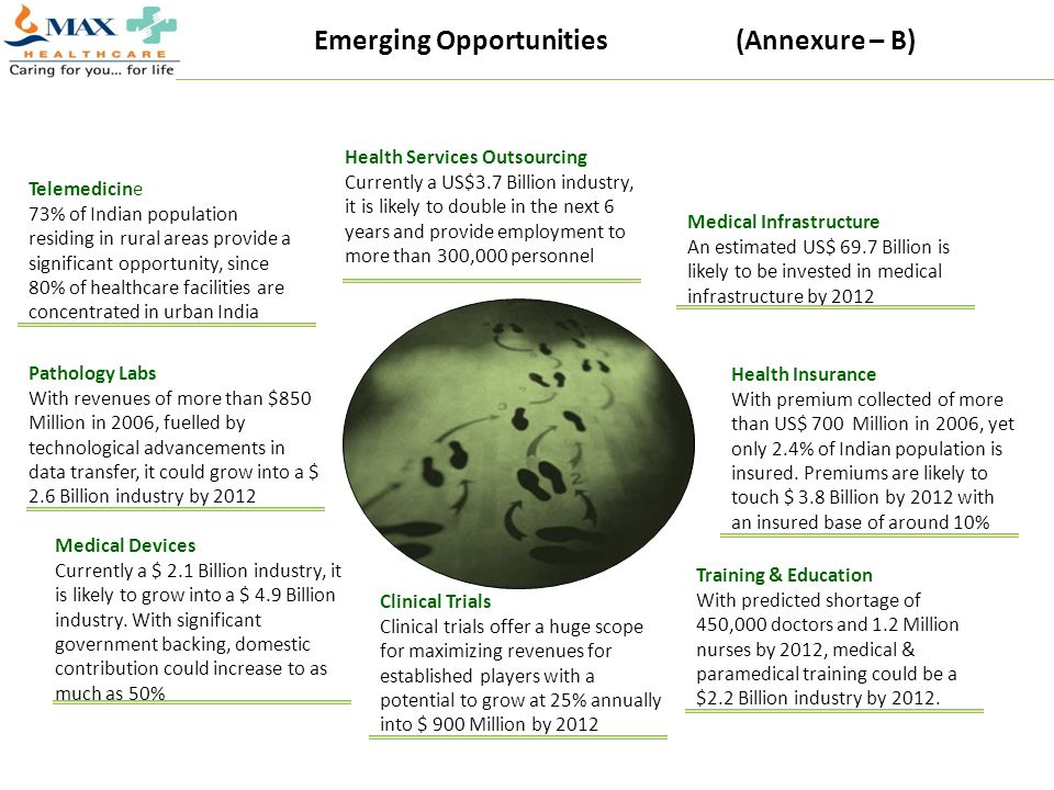 Emerging Opportunities (Annexure – B)