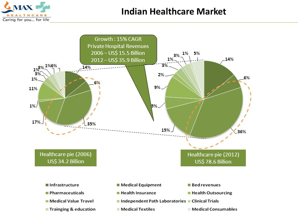 Indian Healthcare Market