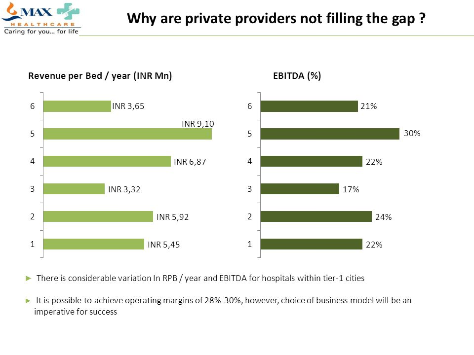 Why are private providers not filling the gap