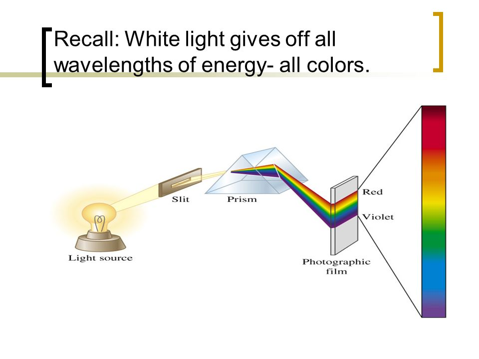 Recall: White light gives off all wavelengths of energy- all colors.