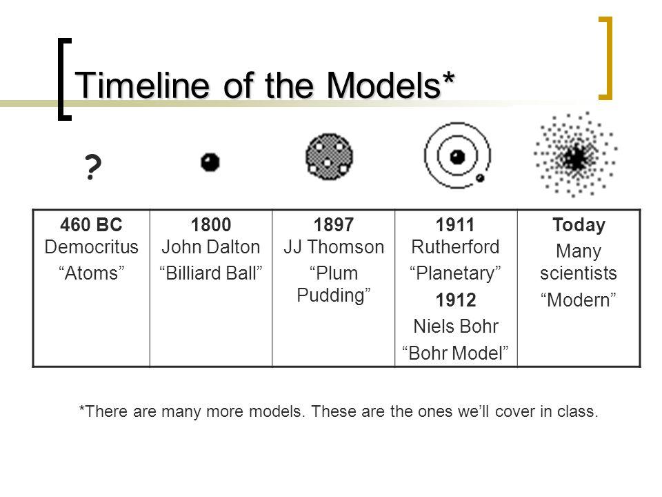 Timeline of the Models*