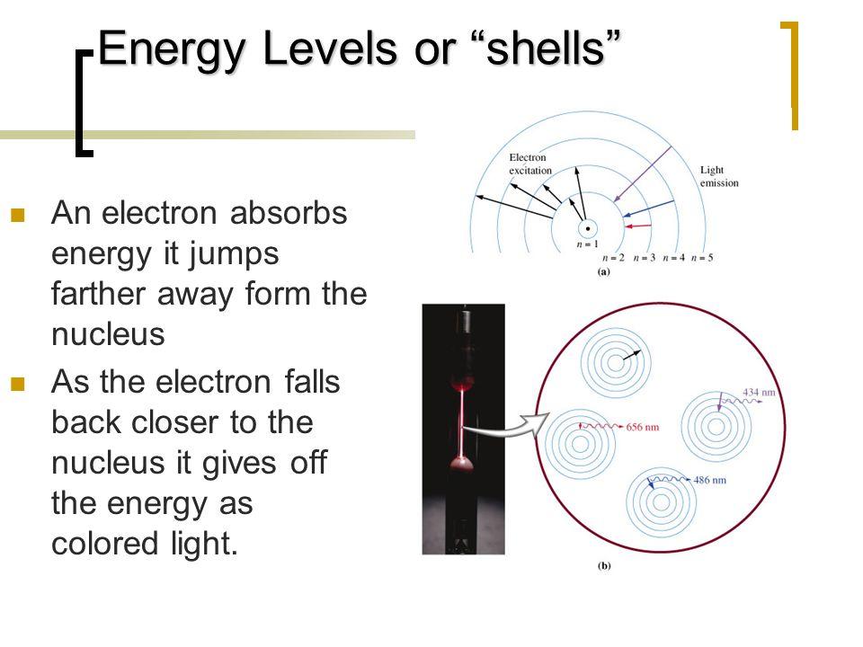 Energy Levels or shells