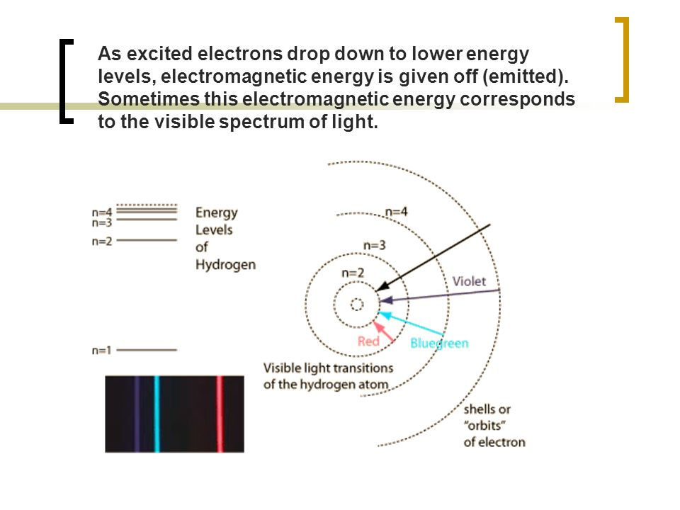 As excited electrons drop down to lower energy levels, electromagnetic energy is given off (emitted).