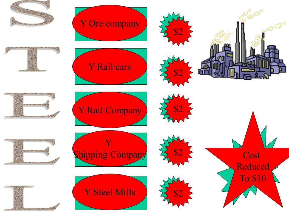 STEEL Y Ore company Ore company $5 $2 Y Rail cars Rail cars $5 $2